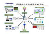 楚重全面质量数据收集、管理及分析系统(TQS)